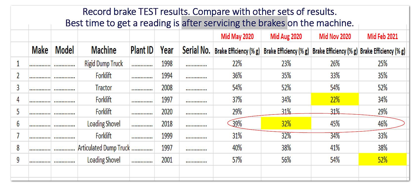Brake Testing Table sample